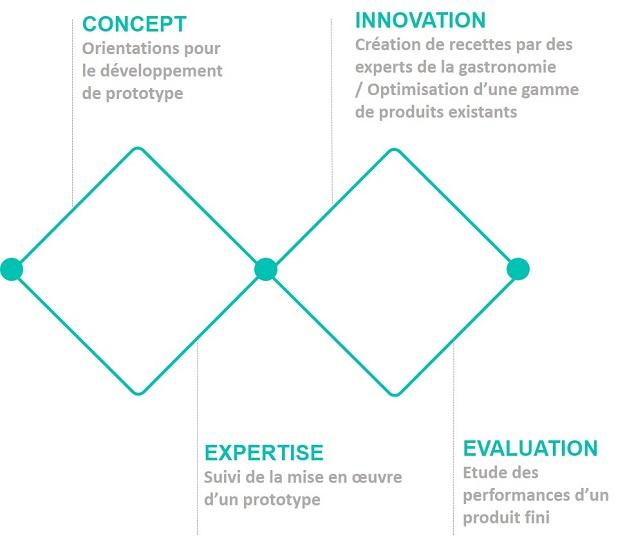 Quatres axes d'expertise
