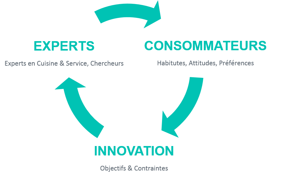Experts / Consommateurs / Innovation