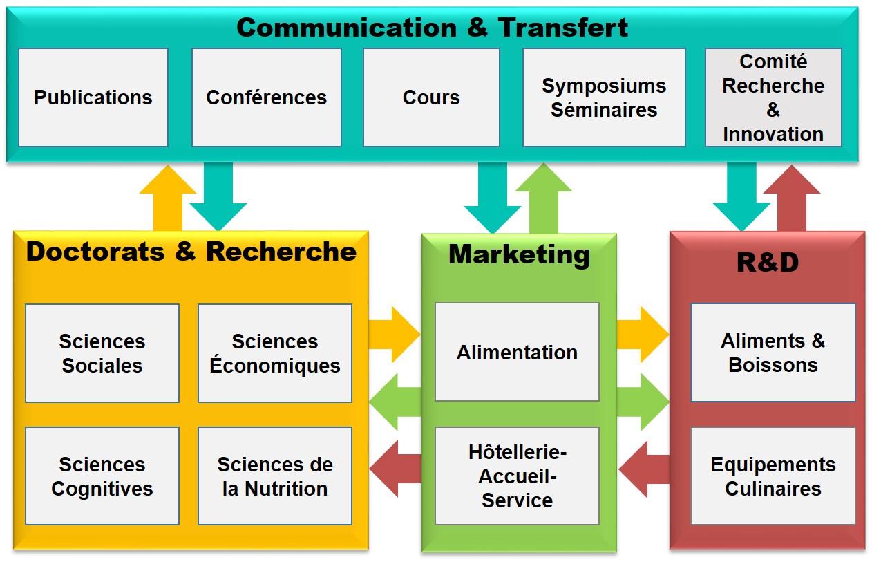Activités Science & Innovation